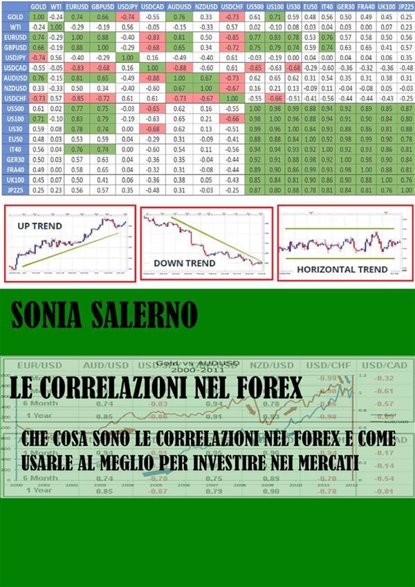 correlazioni nel Forex