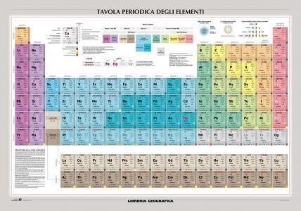 Tavola periodica degli elementi carta murale scientifica - Tavola periodica degli elementi con configurazione elettronica ...